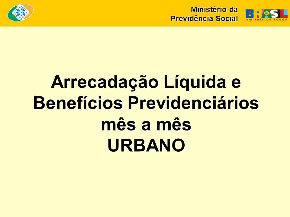 Arrecadação Líquida e Benefícios Previdenciários mês a mês URBANO Ministério da Previdência Social