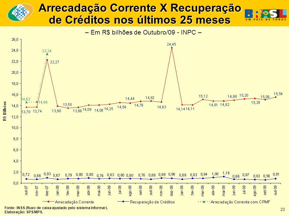 Arrecadação Corrente X Recuperação de Créditos nos últimos 25 meses Fonte: INSS (fluxo de caixa ajustado pelo sistema Informar).
