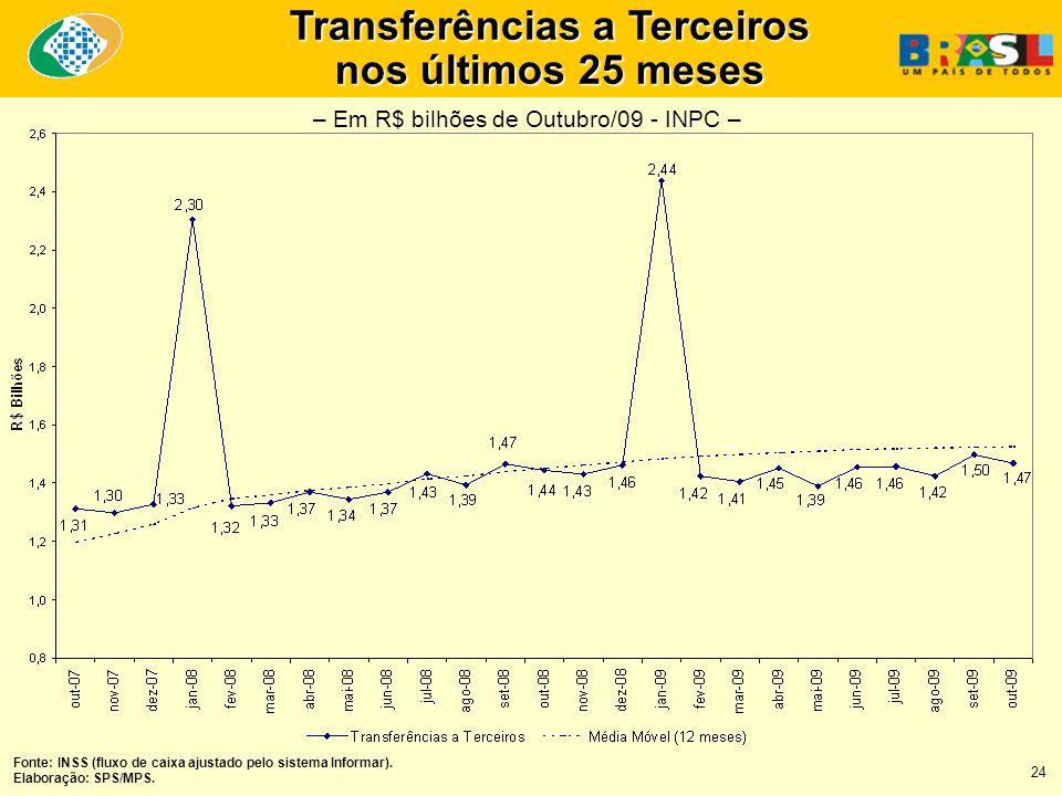 Transferências a Terceiros nos últimos 25 meses Fonte: INSS (fluxo de caixa ajustado pelo sistema Informar).