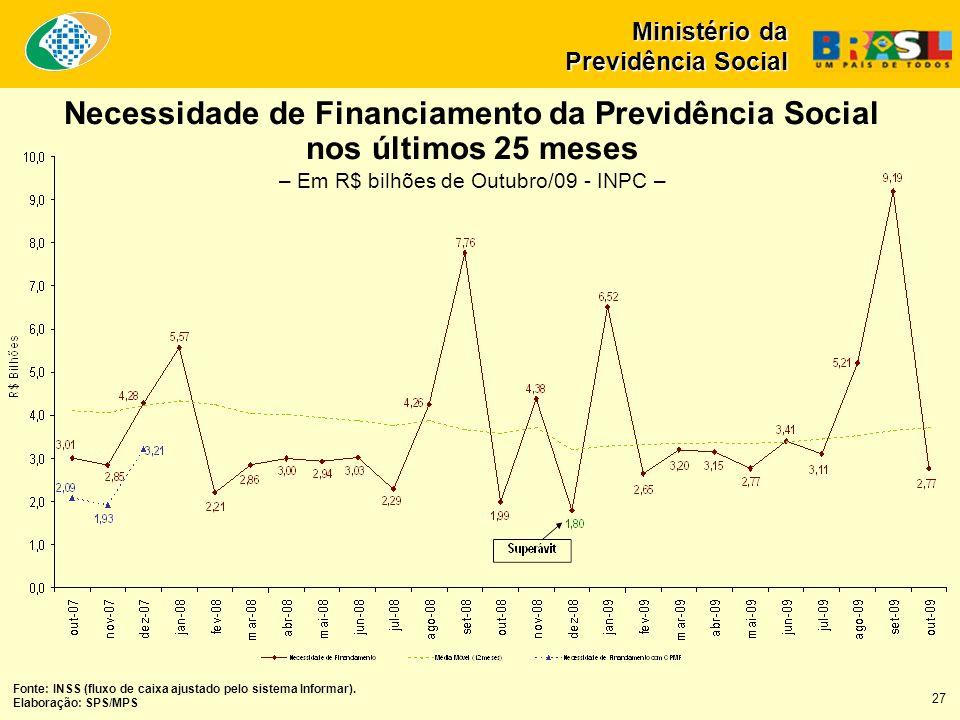 Necessidade de Financiamento da Previdência Social nos últimos 25 meses Fonte: INSS (fluxo de caixa ajustado pelo sistema Informar).
