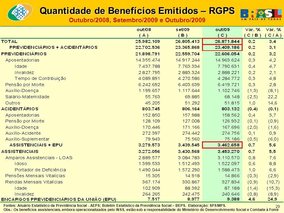 Quantidade de Benefícios Emitidos – RGPS Outubro/2008, Setembro/2009 e Outubro/2009 Fontes: Anuário Estatístico da Previdência Social - AEPS; Boletim Estatístico da Previdência Social – BEPS.