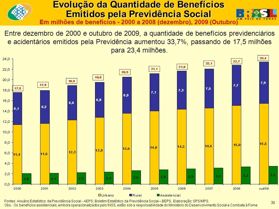 Entre dezembro de 2000 e outubro de 2009, a quantidade de benefícios previdenciários e acidentários emitidos pela Previdência aumentou 33,7%, passando de 17,5 milhões para 23,4 milhões.