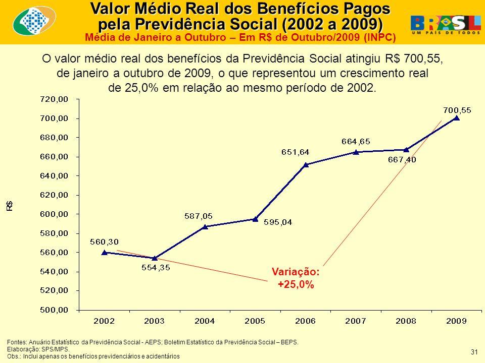 Valor Médio Real dos Benefícios Pagos pela Previdência Social (2002 a 2009) Valor Médio Real dos Benefícios Pagos pela Previdência Social (2002 a 2009) Média de Janeiro a Outubro – Em R$ de Outubro/2009 (INPC) O valor médio real dos benefícios da Previdência Social atingiu R$ 700,55, de janeiro a outubro de 2009, o que representou um crescimento real de 25,0% em relação ao mesmo período de 2002.