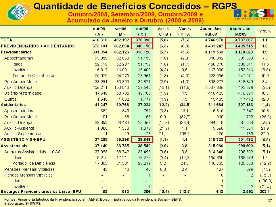 Quantidade de Benefícios Concedidos – RGPS Outubro/2008, Setembro/2009, Outubro/2009 e Acumulado de Janeiro a Outubro (2008 e 2009) Fontes: Anuário Estatístico da Previdência Social - AEPS; Boletim Estatístico da Previdência Social – BEPS.