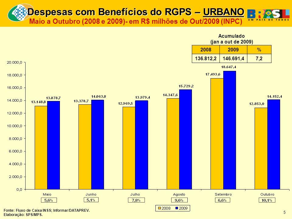 Despesas com Benefícios do RGPS – URBANO Maio a Outubro (2008 e 2009)- em R$ milhões de Out/2009 (INPC) 20082009 % 136.812,2146.691,4 7,2 Acumulado (jan a out de 2009) Fonte: Fluxo de Caixa INSS; Informar/DATAPREV.