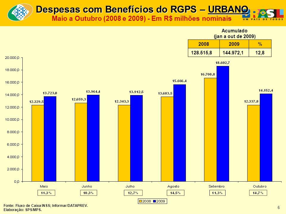 20082009% 128.515,8144.972,112,8 Acumulado (jan a out de 2009) Fonte: Fluxo de Caixa INSS; Informar/DATAPREV.