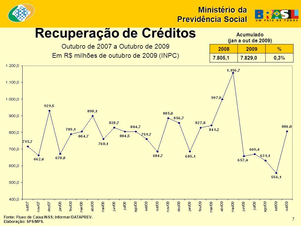 Recuperação de Créditos Outubro de 2007 a Outubro de 2009 Em R$ milhões de outubro de 2009 (INPC) Ministério da Previdência Social 20082009% 7.805,17.829,00,3% Acumulado (jan a out de 2009) Fonte: Fluxo de Caixa INSS; Informar/DATAPREV.