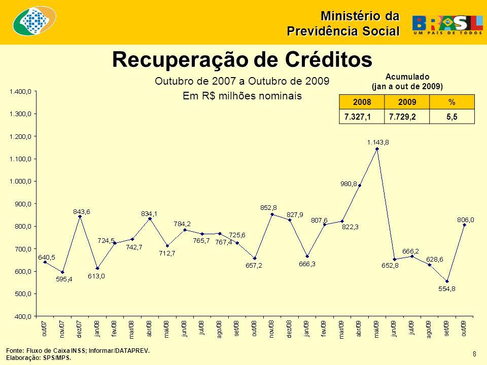 Recuperação de Créditos Outubro de 2007 a Outubro de 2009 Em R$ milhões nominais Ministério da Previdência Social 20082009% 7.327,17.729,25,5 Acumulado (jan a out de 2009) Fonte: Fluxo de Caixa INSS; Informar/DATAPREV.
