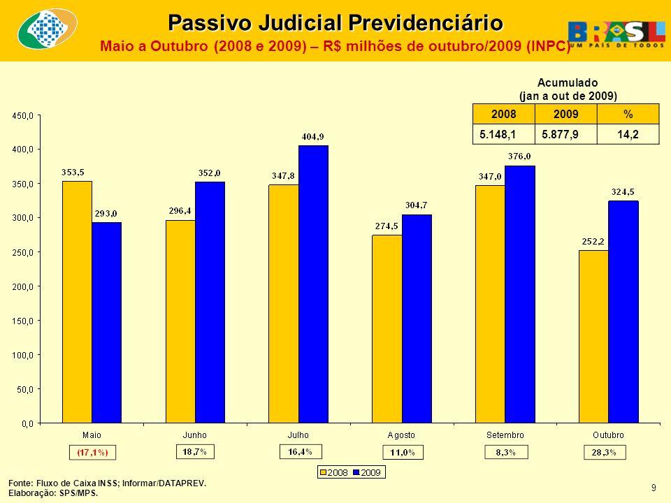 Passivo Judicial Previdenciário Maio a Outubro (2008 e 2009) – R$ milhões de outubro/2009 (INPC) 20082009% 5.148,15.877,914,2 Acumulado (jan a out de 2009) Fonte: Fluxo de Caixa INSS; Informar/DATAPREV.