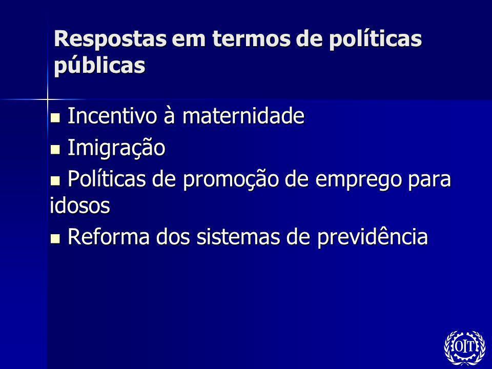 Respostas em termos de políticas públicas Incentivo à maternidade Incentivo à maternidade Imigração Imigração Políticas de promoção de emprego para id