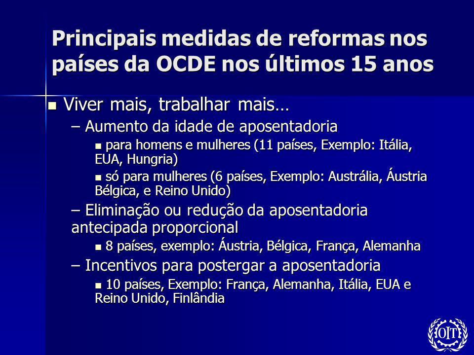Principais medidas de reformas nos países da OCDE nos últimos 15 anos Viver mais, trabalhar mais… Viver mais, trabalhar mais… – Aumento da idade de ap