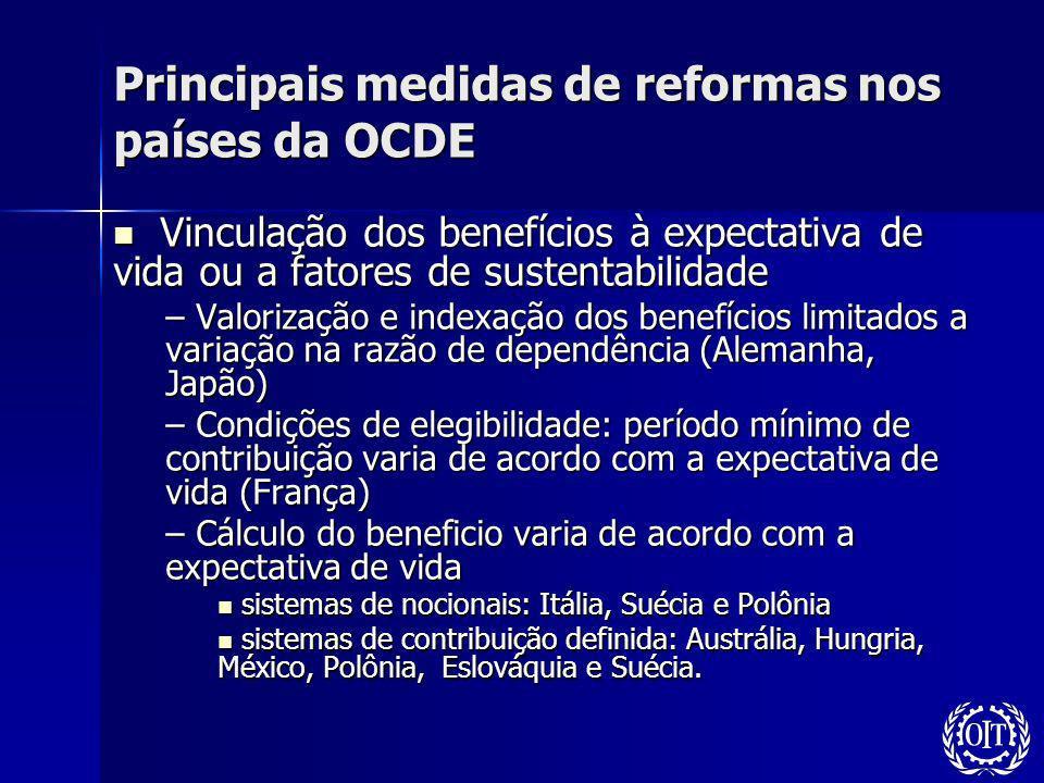 Principais medidas de reformas nos países da OCDE Vinculação dos benefícios à expectativa de vida ou a fatores de sustentabilidade Vinculação dos bene