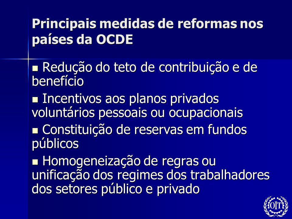 Principais medidas de reformas nos países da OCDE Redução do teto de contribuição e de benefício Redução do teto de contribuição e de benefício Incent