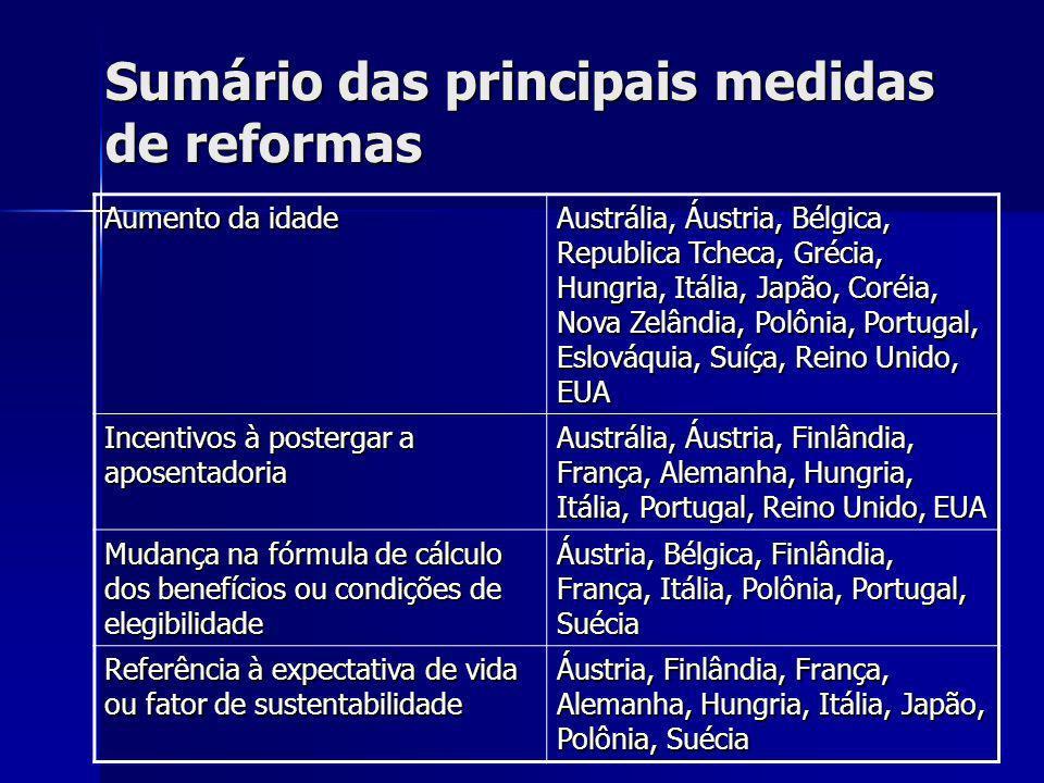 Sumário das principais medidas de reformas Aumento da idade Austrália, Áustria, Bélgica, Republica Tcheca, Grécia, Hungria, Itália, Japão, Coréia, Nov