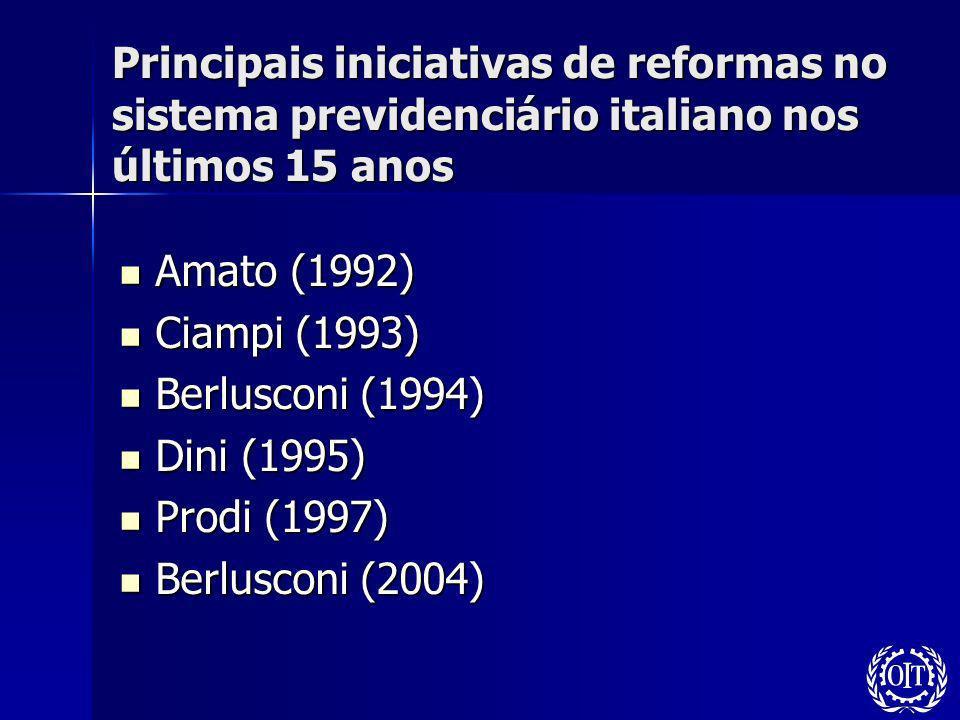 Principais iniciativas de reformas no sistema previdenciário italiano nos últimos 15 anos Amato (1992) Amato (1992) Ciampi (1993) Ciampi (1993) Berlus