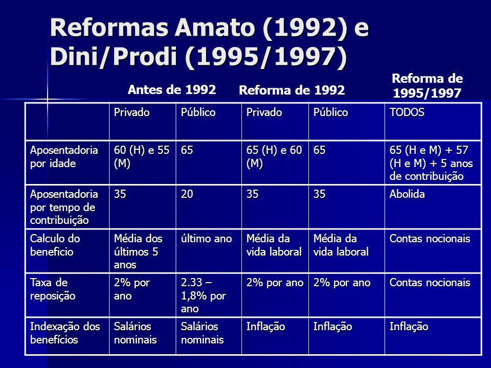Reformas Amato (1992) e Dini/Prodi (1995/1997) PrivadoPúblicoPrivadoPúblicoTODOS Aposentadoria por idade 60 (H) e 55 (M) 65 65 (H) e 60 (M) 65 65 (H e