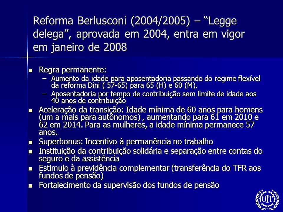 Reforma Berlusconi (2004/2005) – Legge delega, aprovada em 2004, entra em vigor em janeiro de 2008 Regra permanente: Regra permanente: –Aumento da ida