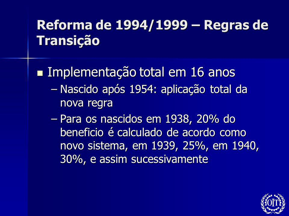Reforma de 1994/1999 – Regras de Transição Implementação total em 16 anos Implementação total em 16 anos –Nascido após 1954: aplicação total da nova r