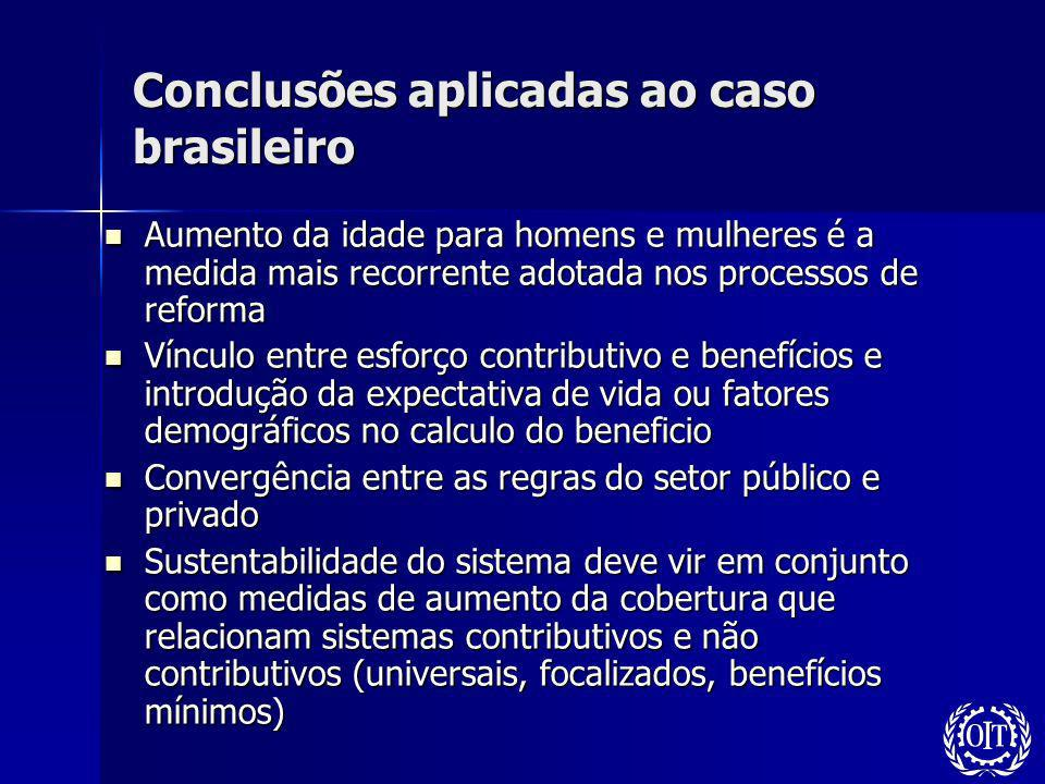 Conclusões aplicadas ao caso brasileiro Aumento da idade para homens e mulheres é a medida mais recorrente adotada nos processos de reforma Aumento da