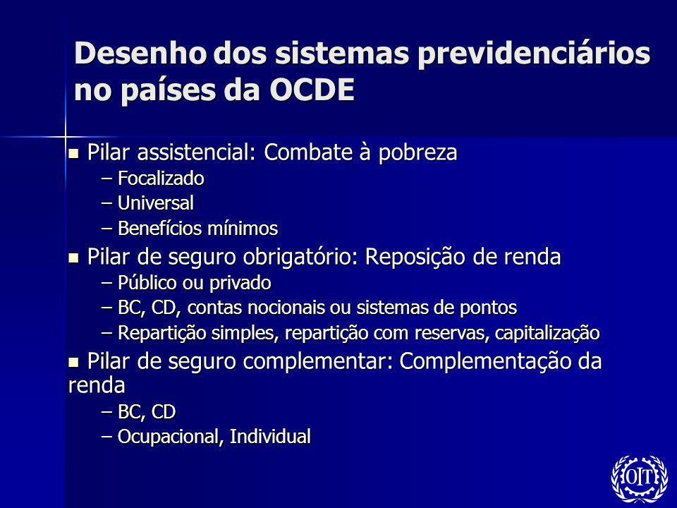 Desenho dos sistemas previdenciários no países da OCDE Pilar assistencial: Combate à pobreza Pilar assistencial: Combate à pobreza – Focalizado – Univ