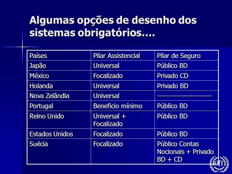 Algumas opções de desenho dos sistemas obrigatórios…. Países Pilar Assistencial Pilar de Seguro JapãoUniversal Público BD MéxicoFocalizado Privado CD