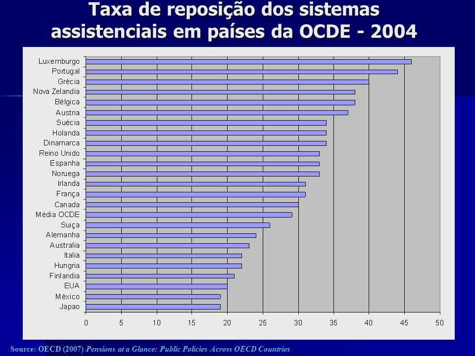 Taxa de reposição dos sistemas obrigatórios (assistencial + seguro) em países da OCDE - 2004 Fonte: OECD (2007) Pensions at a Glance: Public Policies Across OECD Countries