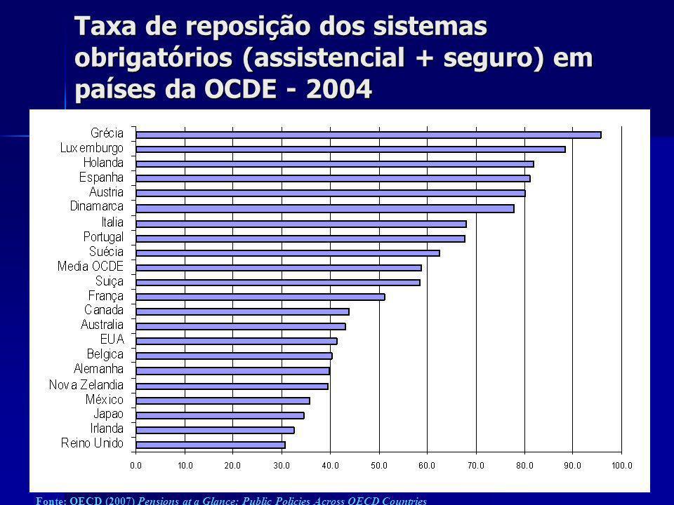 Reformas Amato (1992) e Dini/Prodi (1995/1997) PrivadoPúblicoPrivadoPúblicoTODOS Aposentadoria por idade 60 (H) e 55 (M) 65 65 (H) e 60 (M) 65 65 (H e M) + 57 (H e M) + 5 anos de contribuição Aposentadoria por tempo de contribuição 35203535Abolida Calculo do beneficio Média dos últimos 5 anos último ano Média da vida laboral Contas nocionais Taxa de reposição 2% por ano 2.33 – 1,8% por ano 2% por ano Contas nocionais Indexação dos benefícios Salários nominais InflaçãoInflaçãoInflação Antes de 1992 Reforma de 1992 Reforma de 1995/1997
