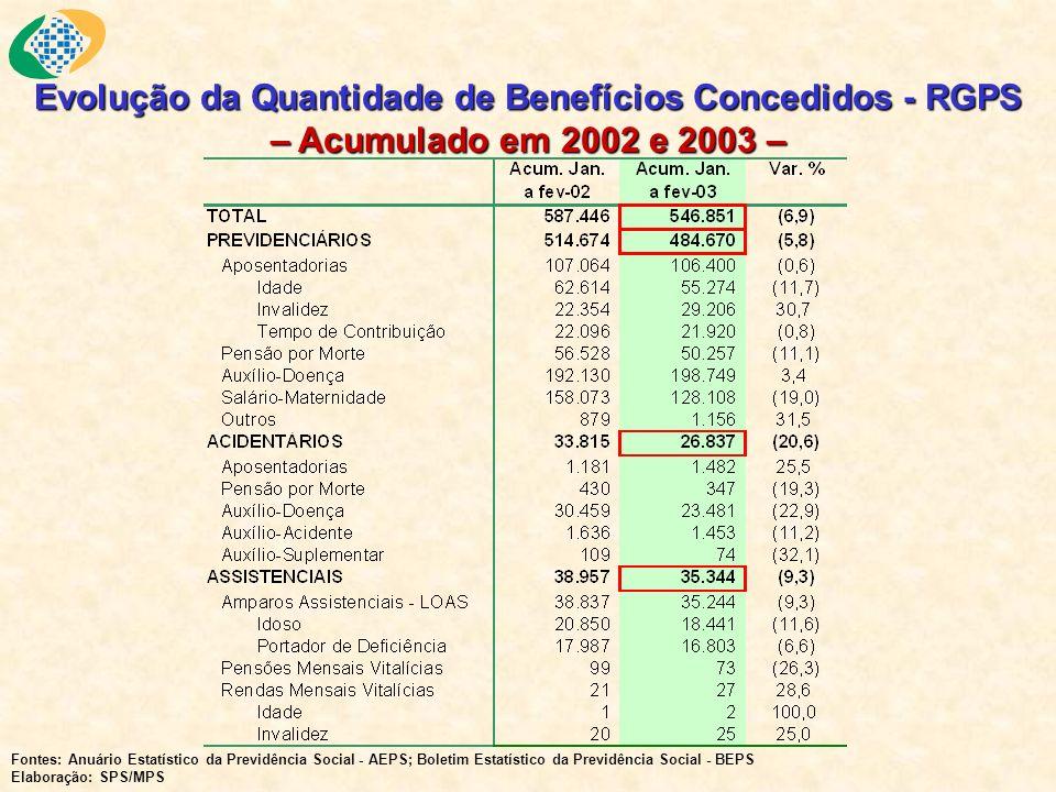 Evolução da Quantidade de Benefícios Concedidos - RGPS – Acumulado em 2002 e 2003 – Fontes: Anuário Estatístico da Previdência Social - AEPS; Boletim Estatístico da Previdência Social - BEPS Elaboração: SPS/MPS