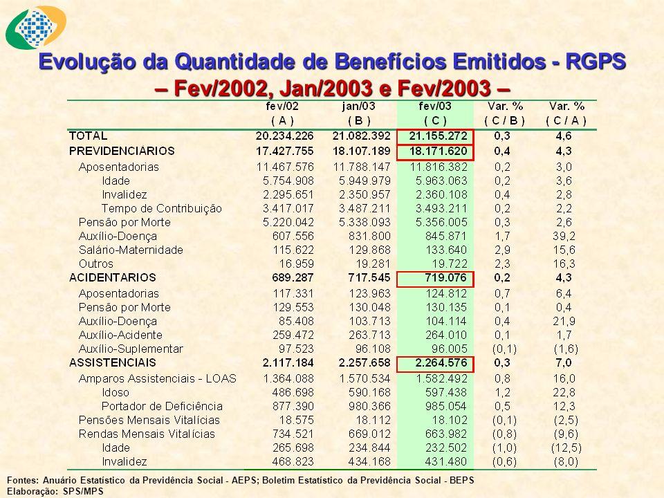 Evolução da Quantidade de Benefícios Emitidos - RGPS – Fev/2002, Jan/2003 e Fev/2003 – Fontes: Anuário Estatístico da Previdência Social - AEPS; Boletim Estatístico da Previdência Social - BEPS Elaboração: SPS/MPS