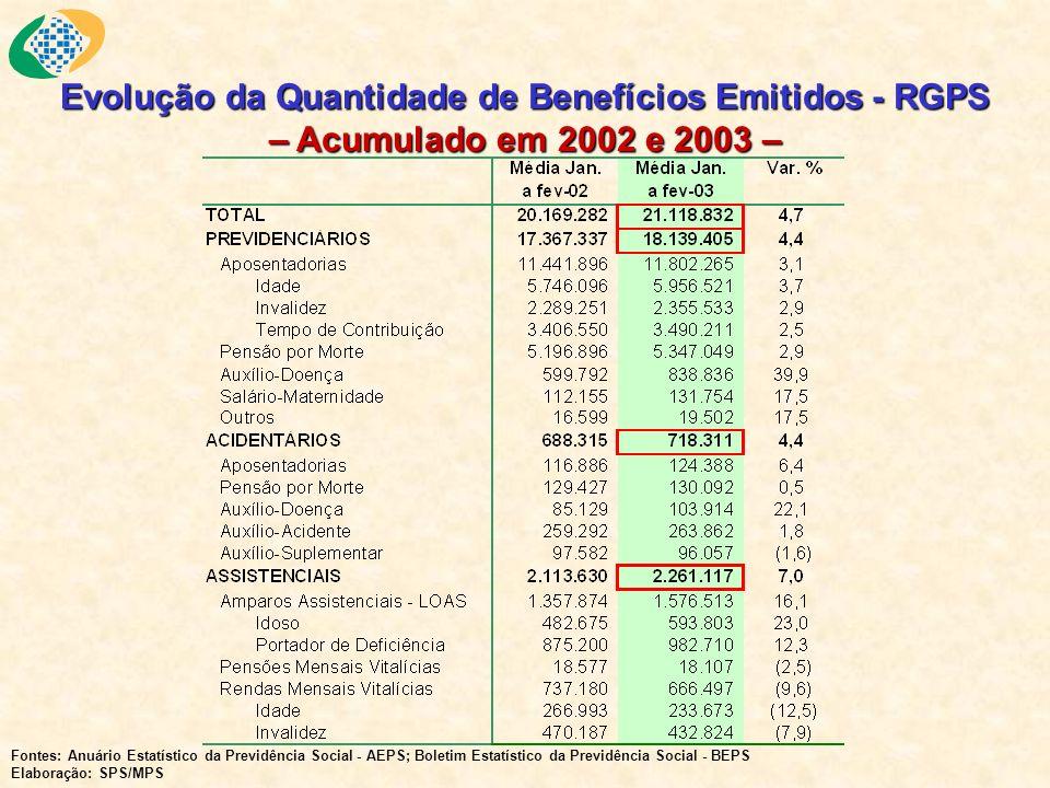 Evolução da Quantidade de Benefícios Emitidos - RGPS – Acumulado em 2002 e 2003 – Fontes: Anuário Estatístico da Previdência Social - AEPS; Boletim Estatístico da Previdência Social - BEPS Elaboração: SPS/MPS