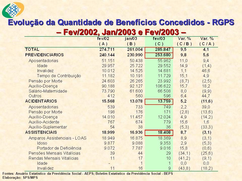 Evolução da Quantidade de Benefícios Concedidos - RGPS – Fev/2002, Jan/2003 e Fev/2003 – Fontes: Anuário Estatístico da Previdência Social - AEPS; Boletim Estatístico da Previdência Social - BEPS Elaboração: SPS/MPS