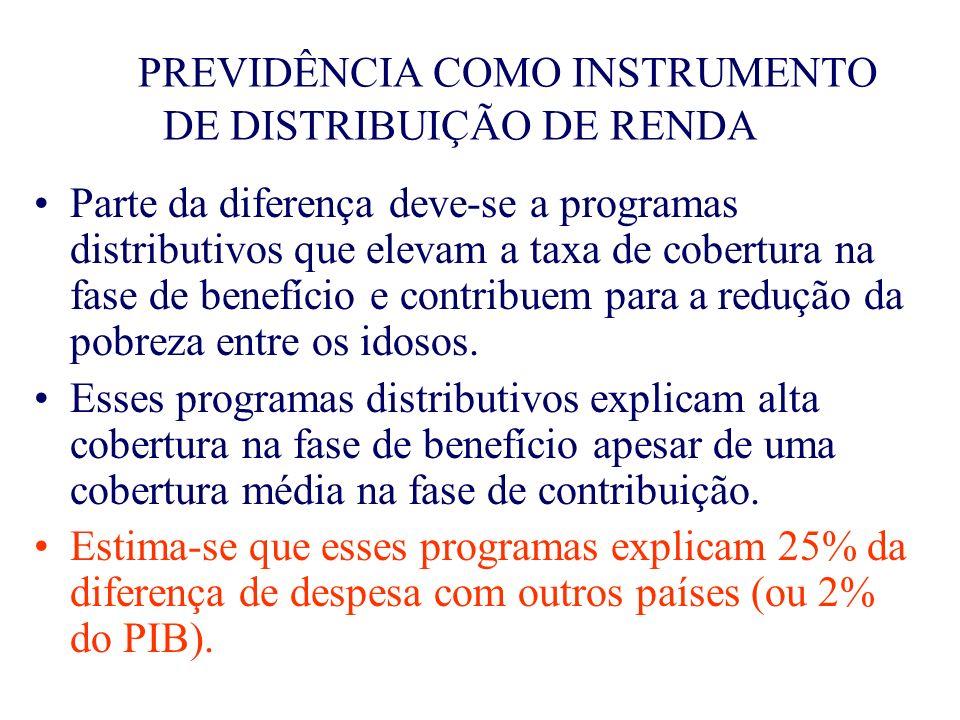 BENEFÍCIOS POR INCAPACIDADE Despesas também superiores aos padrões interncionais, tanto no caso de aposentadoria por invalidez como para auxílio-doença.