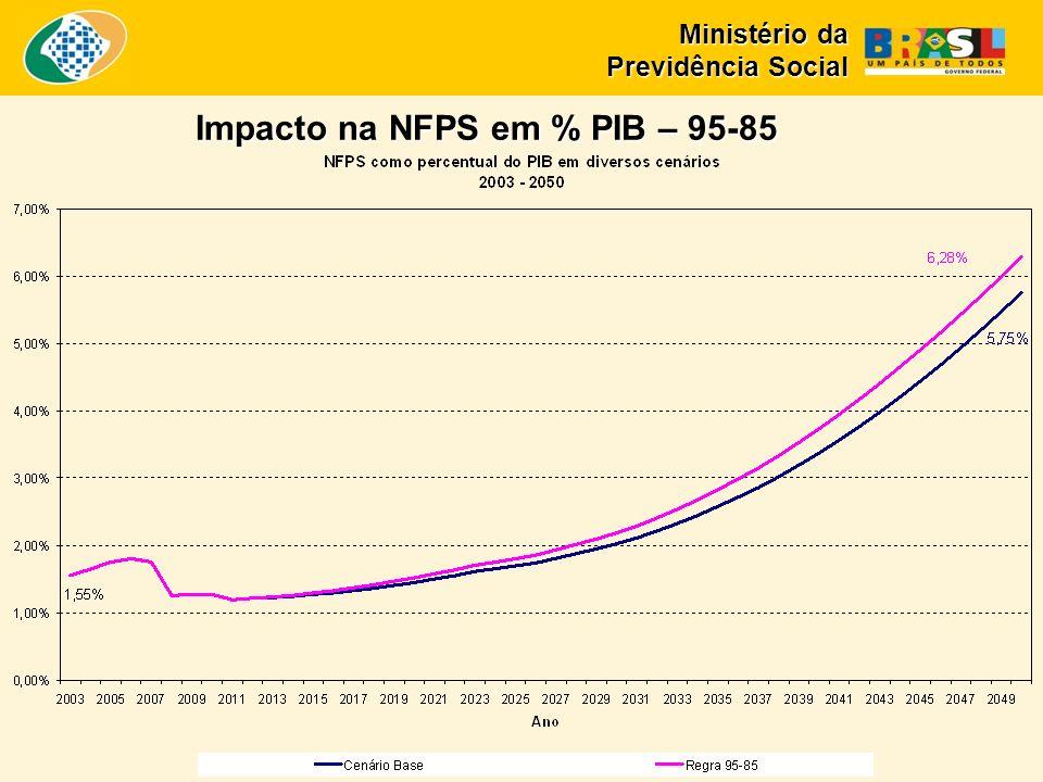 Impacto na NFPS em % PIB – 95-85 Ministério da Previdência Social