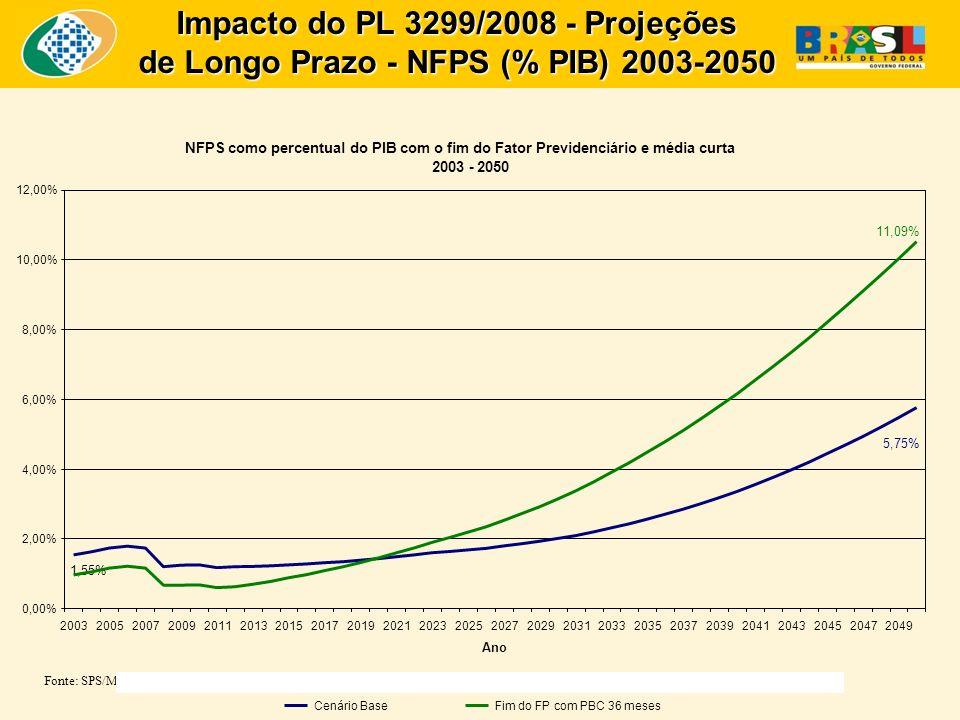 Impacto do PL 3299/2008 - Projeções de Longo Prazo - NFPS (% PIB) 2003-2050 Fonte: SPS/MPS NFPS como percentual do PIB com o fim do Fator Previdenciário e média curta 2003 - 2050 5,75% 1,55% 0,00% 2,00% 4,00% 6,00% 8,00% 10,00% 12,00% 200320052007200920112013201520172019202120232025202720292031203320352037203920412043204520472049 Ano 11,09% Cenário BaseFim do FP com PBC 36 meses