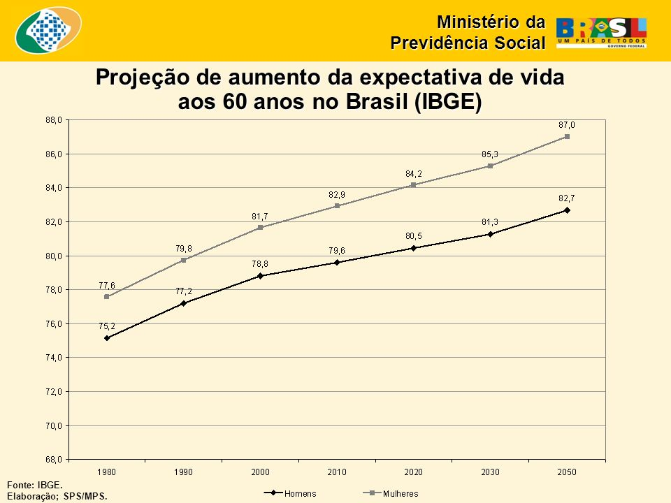 Fonte: IBGE. Elaboração; SPS/MPS.