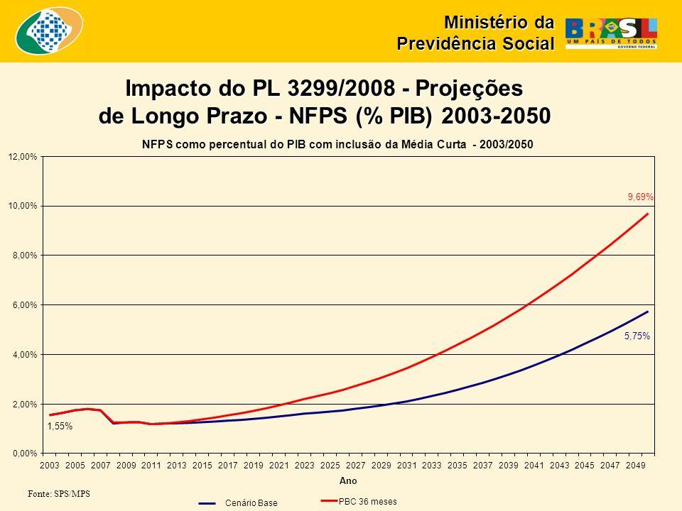 Impacto do PL 3299/2008 - Projeções de Longo Prazo - NFPS (% PIB) 2003-2050 Fonte: SPS/MPS NFPS como percentual do PIB com inclusão da Média Curta - 2003/2050 5,75% 9,69% 1,55% 0,00% 2,00% 4,00% 6,00% 8,00% 10,00% 12,00% 200320052007200920112013201520172019202120232025202720292031203320352037203920412043204520472049 Ano Cenário Base PBC 36 meses Ministério da Previdência Social
