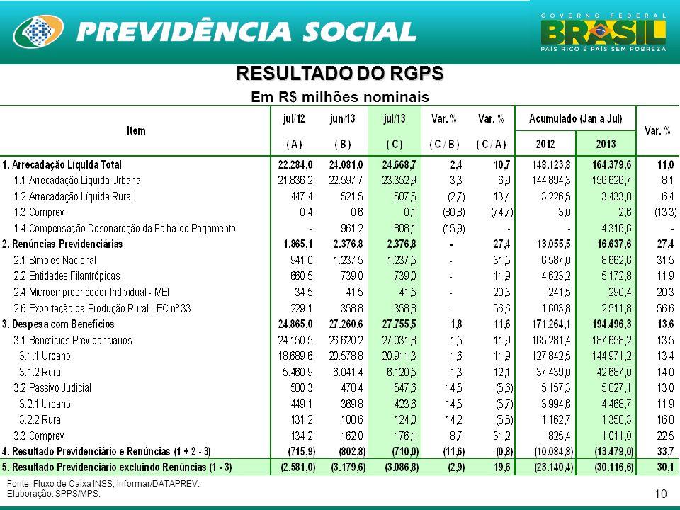 10 RESULTADO DO RGPS Em R$ milhões nominais Fonte: Fluxo de Caixa INSS; Informar/DATAPREV. Elaboração: SPPS/MPS.