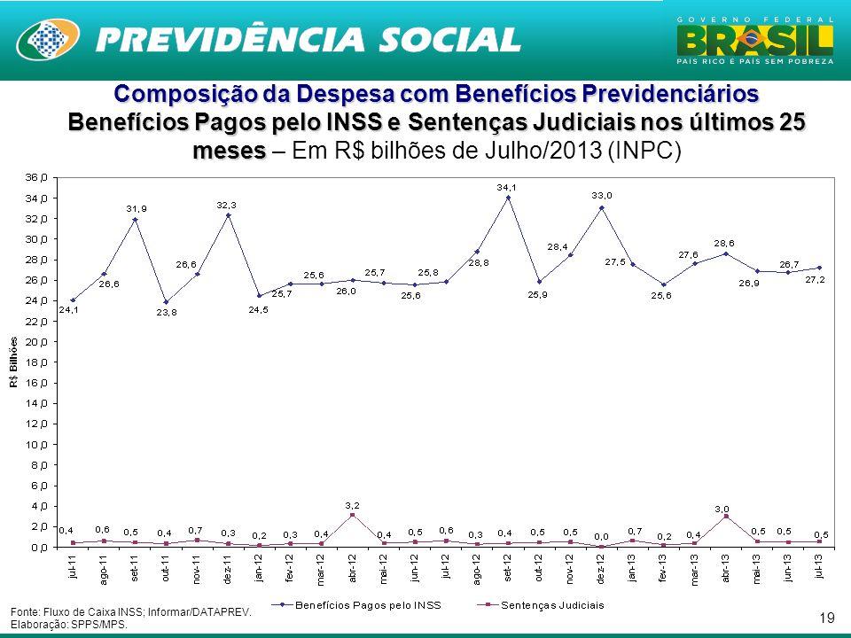 19 Composição da Despesa com Benefícios Previdenciários Benefícios Pagos pelo INSS e Sentenças Judiciais nos últimos 25 meses Benefícios Pagos pelo IN