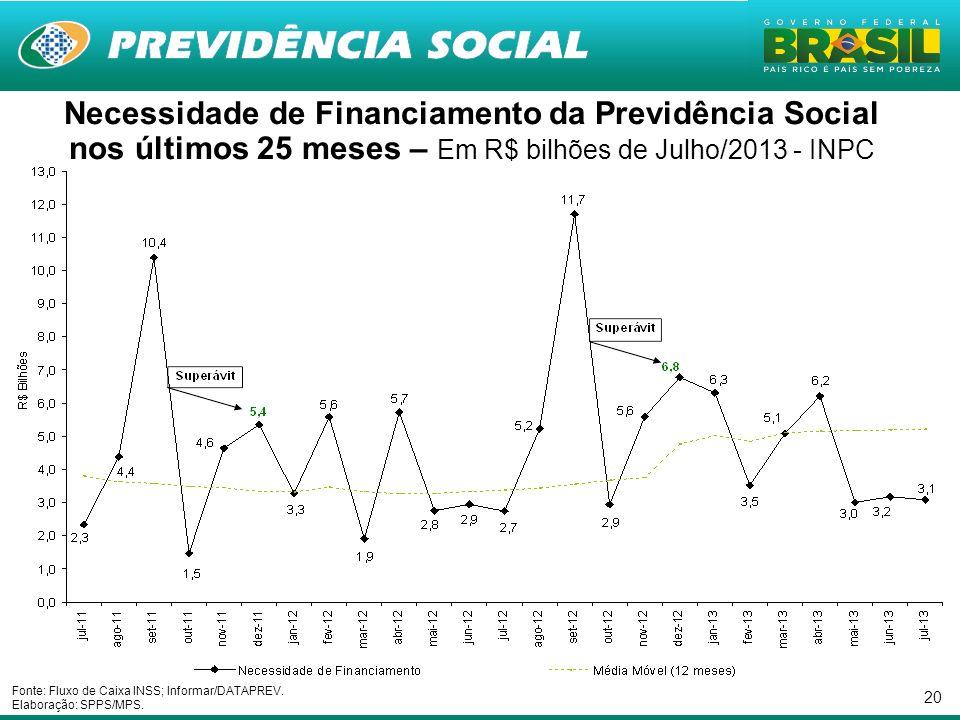 20 Necessidade de Financiamento da Previdência Social nos últimos 25 meses – Em R$ bilhões de Julho/2013 - INPC Fonte: Fluxo de Caixa INSS; Informar/D
