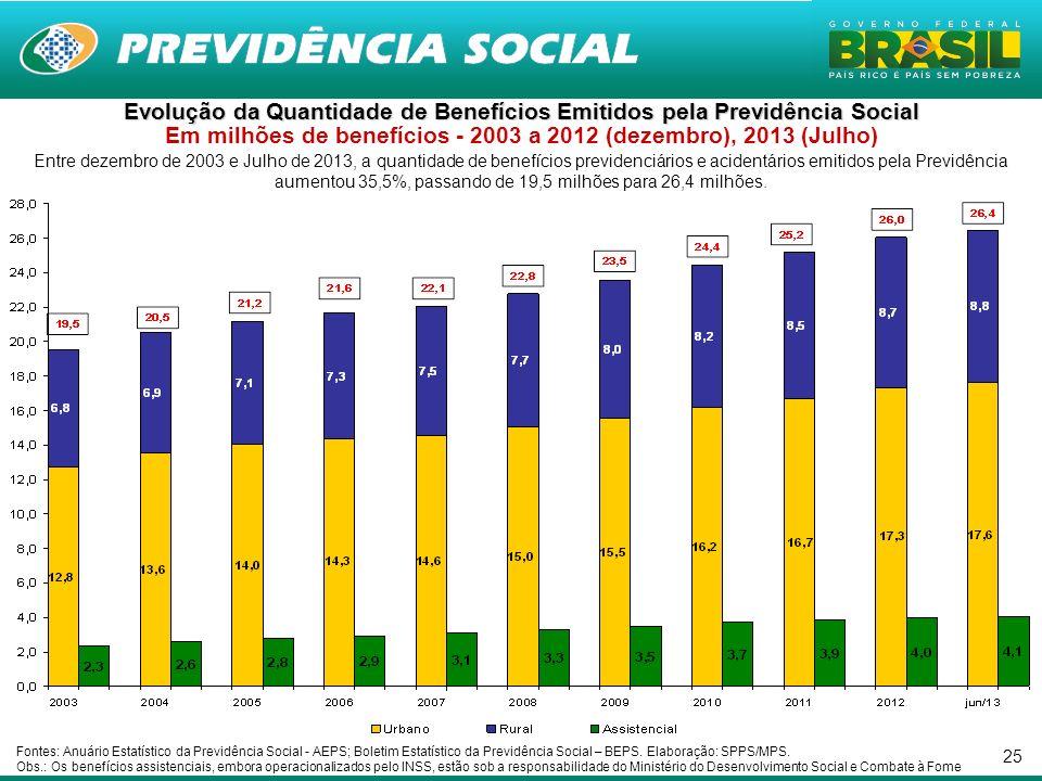 25 Entre dezembro de 2003 e Julho de 2013, a quantidade de benefícios previdenciários e acidentários emitidos pela Previdência aumentou 35,5%, passand