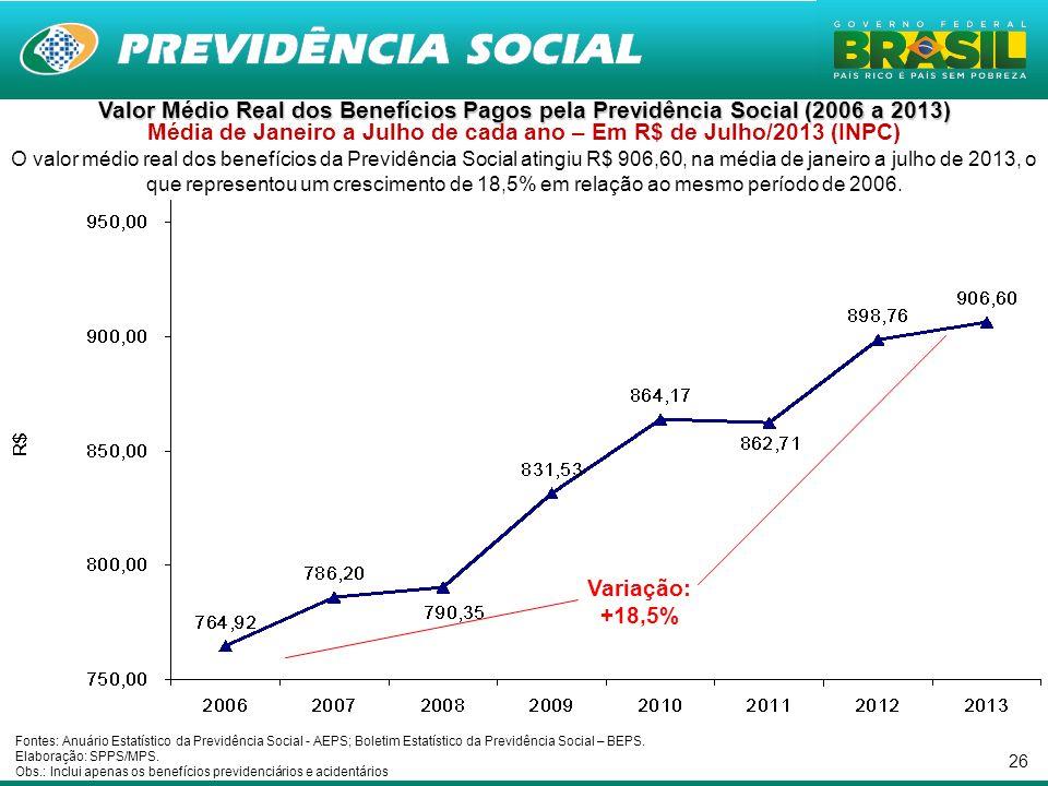 26 Valor Médio Real dos Benefícios Pagos pela Previdência Social (2006 a 2013) Valor Médio Real dos Benefícios Pagos pela Previdência Social (2006 a 2