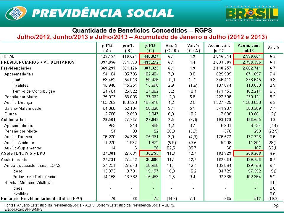 29 Quantidade de Benefícios Concedidos – RGPS Julho/2012, Junho/2013 e Julho/2013 – Acumulado de Janeiro a Julho (2012 e 2013) Fontes: Anuário Estatís