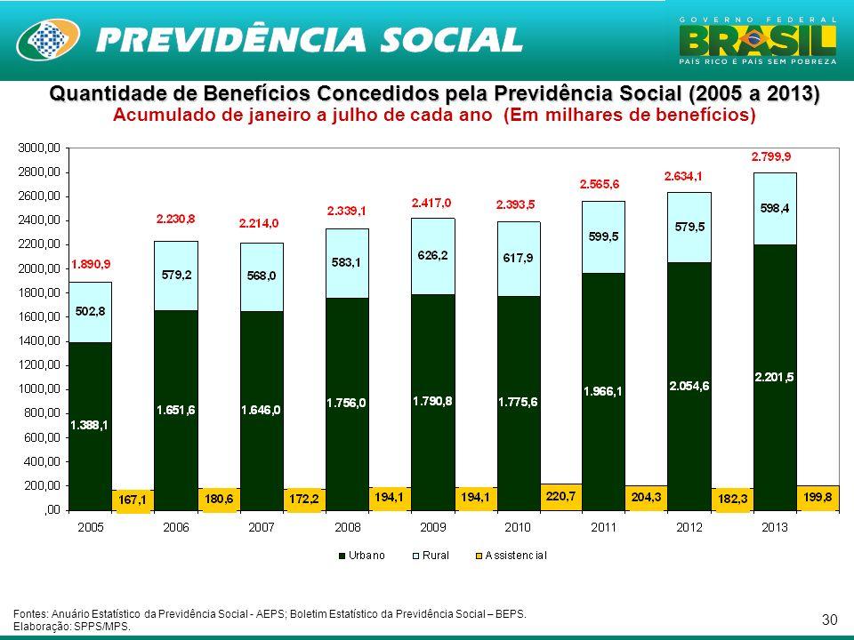 30 Quantidade de Benefícios Concedidos pela Previdência Social (2005 a 2013) Quantidade de Benefícios Concedidos pela Previdência Social (2005 a 2013)