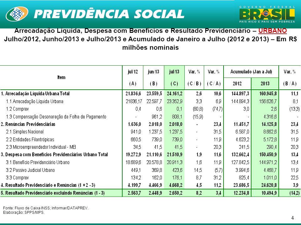 4 Arrecadação Líquida, Despesa com Benefícios e Resultado Previdenciário – URBANO Julho/2012, Junho/2013 e Julho/2013 e Acumulado de Janeiro a Julho (