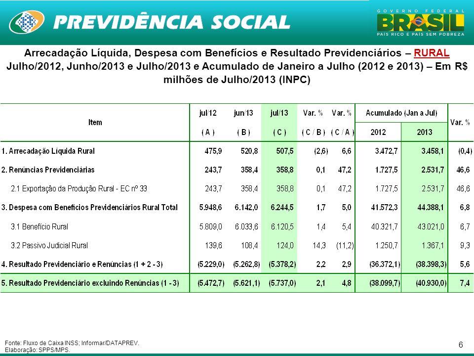 6 Arrecadação Líquida, Despesa com Benefícios e Resultado Previdenciários – RURAL Julho/2012, Junho/2013 e Julho/2013 e Acumulado de Janeiro a Julho (