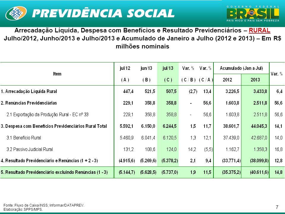 7 Arrecadação Líquida, Despesa com Benefícios e Resultado Previdenciários – RURAL Julho/2012, Junho/2013 e Julho/2013 e Acumulado de Janeiro a Julho (