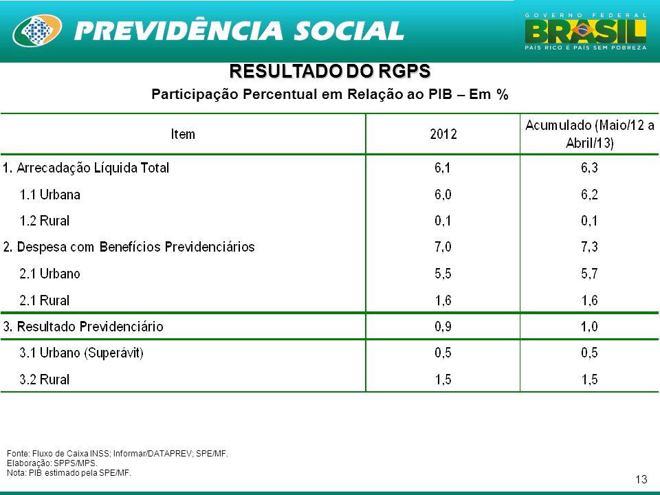 13 RESULTADO DO RGPS Participação Percentual em Relação ao PIB – Em % Fonte: Fluxo de Caixa INSS; Informar/DATAPREV; SPE/MF. Elaboração: SPPS/MPS. Not