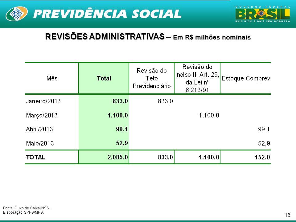 16 REVISÕES ADMINISTRATIVAS – Em R$ milhões nominais Fonte: Fluxo de Caixa INSS.. Elaboração: SPPS/MPS.