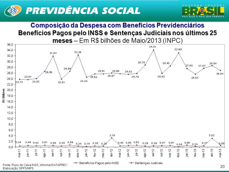 20 Composição da Despesa com Benefícios Previdenciários Benefícios Pagos pelo INSS e Sentenças Judiciais nos últimos 25 meses Benefícios Pagos pelo IN