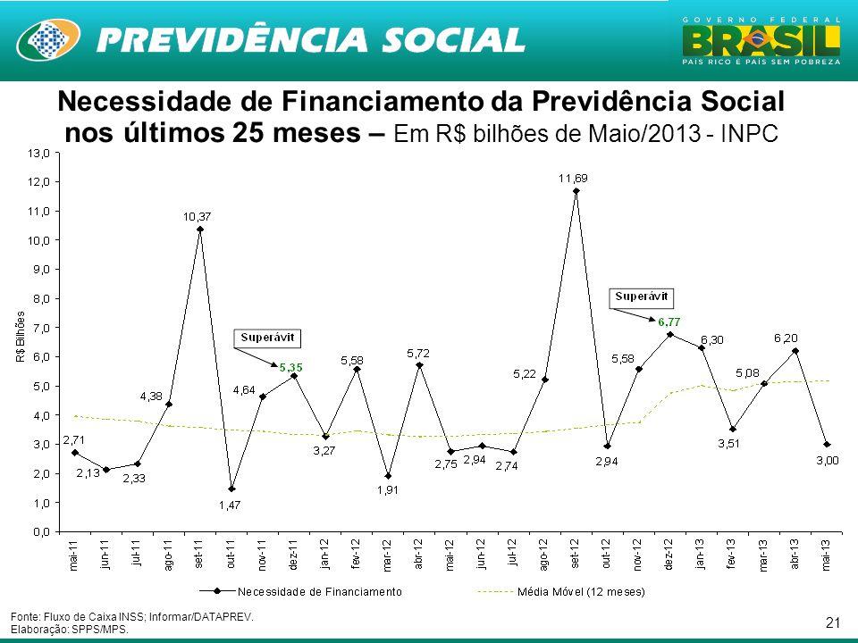 21 Necessidade de Financiamento da Previdência Social nos últimos 25 meses – Em R$ bilhões de Maio/2013 - INPC Fonte: Fluxo de Caixa INSS; Informar/DA